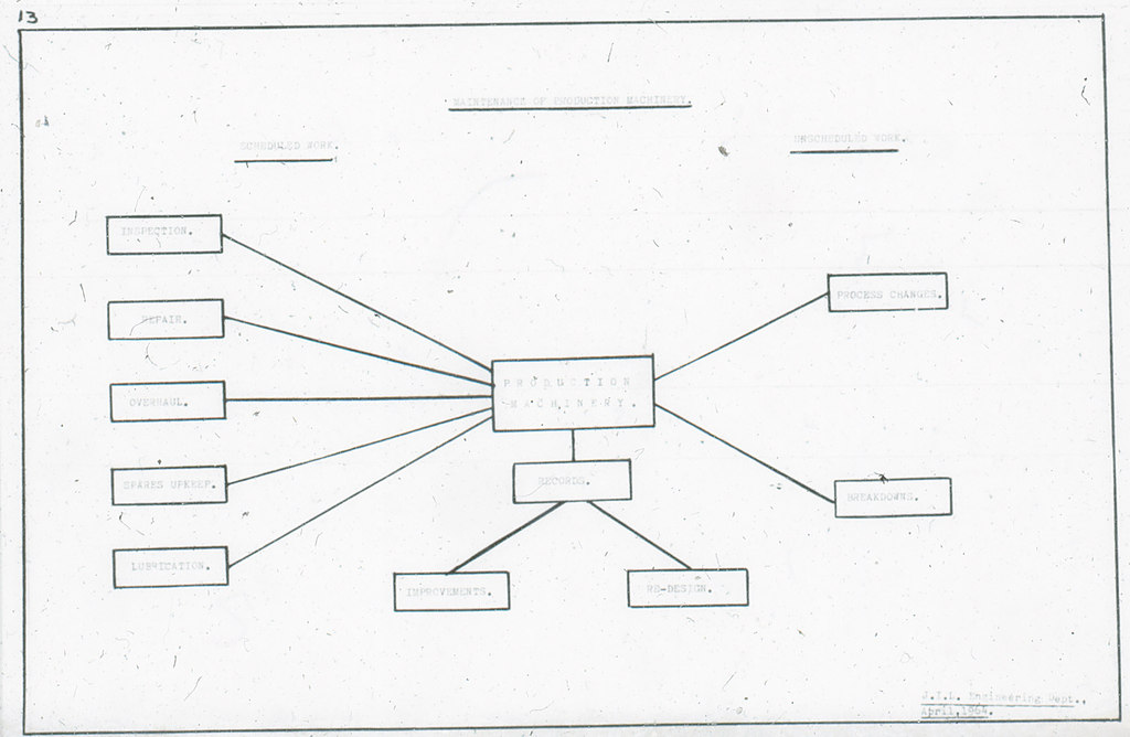 production machinery spider diagram in jute engineering at dundee    hover over image to zoom